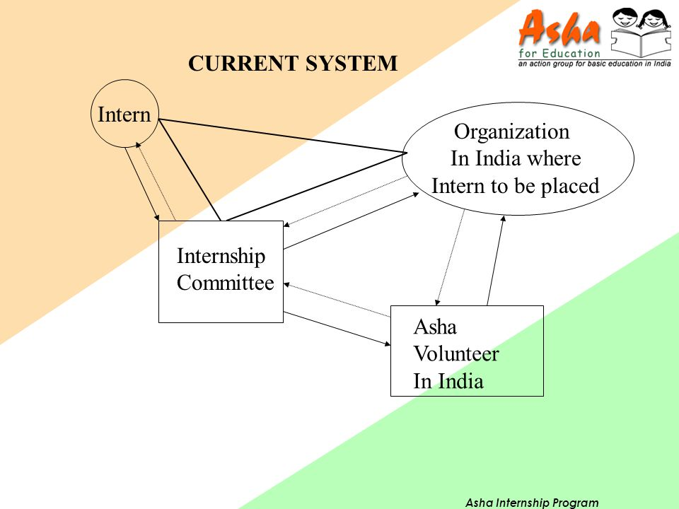 Asha Internship Program Intern Internship Committee CURRENT SYSTEM Asha Volunteer In India Organization In India where Intern to be placed