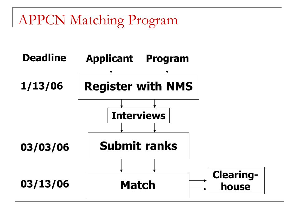 APPCN Matching Program ApplicantProgram Register with NMS Interviews Submit ranks Match Clearing- house 1/13/06 03/03/06 03/13/06 Deadline