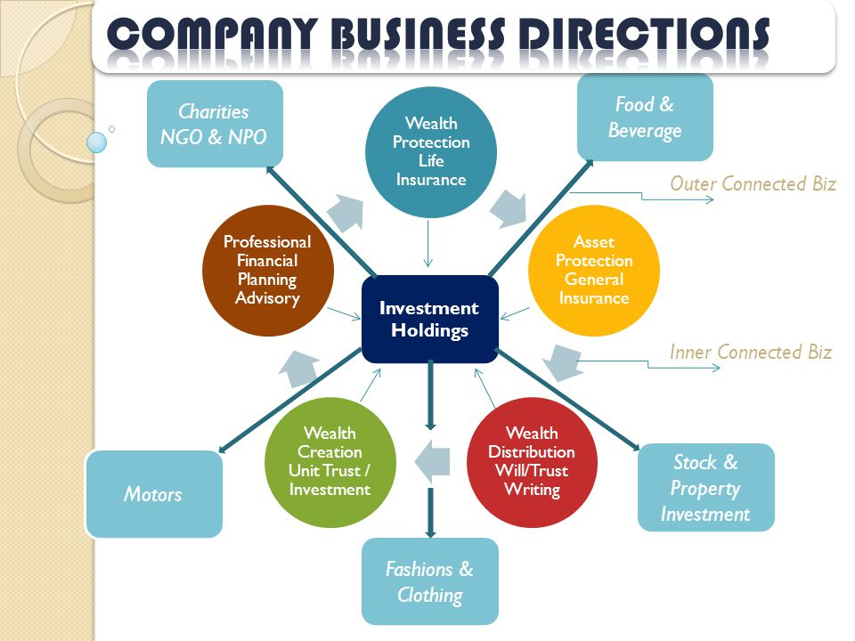 Wealth Protection Life Insurance Asset Protection General Insurance Wealth Distribution Will/Trust Writing Wealth Creation Unit Trust / Investment Pro