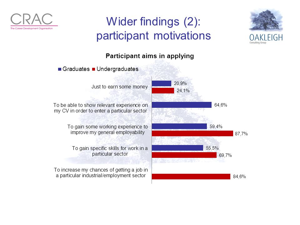 Wider findings (2): participant motivations
