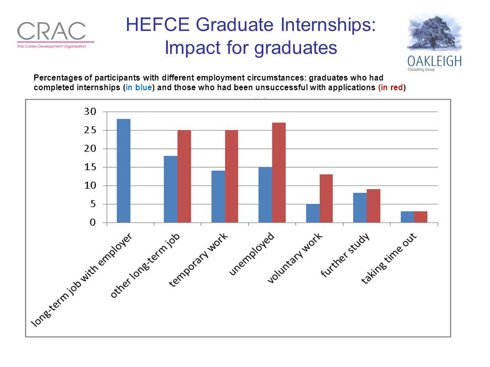 HEFCE Graduate Internships: Impact for graduates Percentages of participants with different employment circumstances: graduates who had completed inte