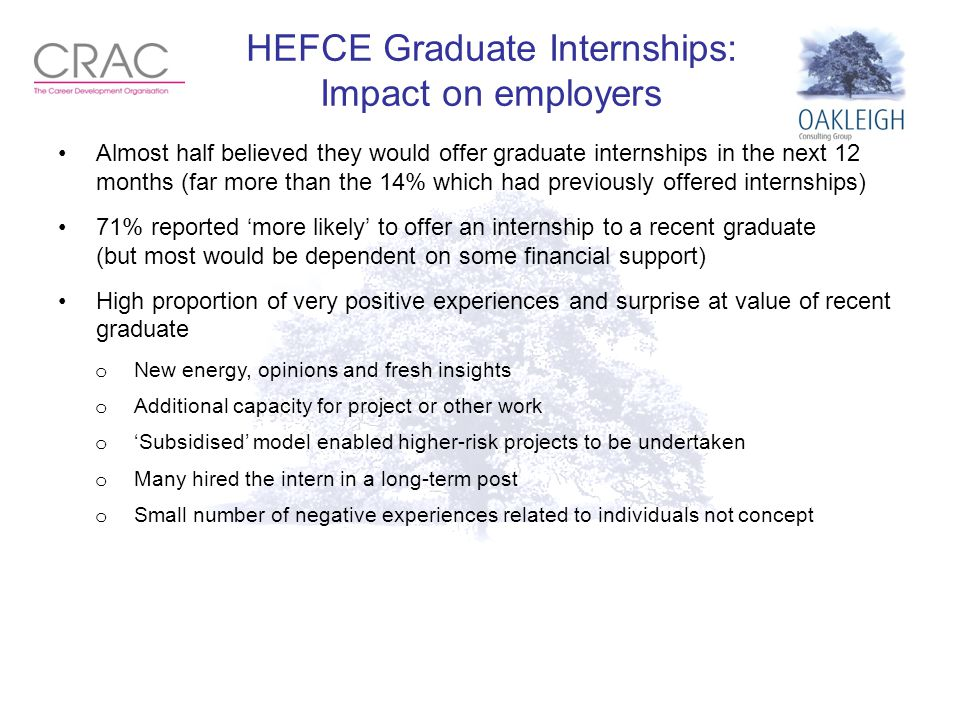 HEFCE Graduate Internships: Impact on employers Almost half believed they would offer graduate internships in the next 12 months (far more than the 14