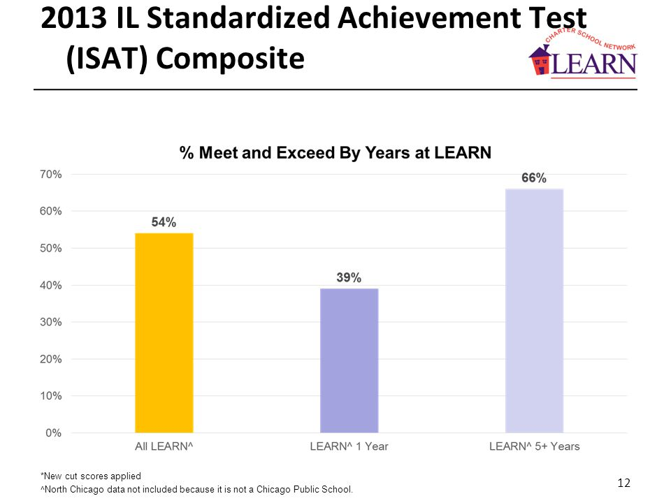 2013 IL Standardized Achievement Test (ISAT) Composite *New cut scores applied ^North Chicago data not included because it is not a Chicago Public School.