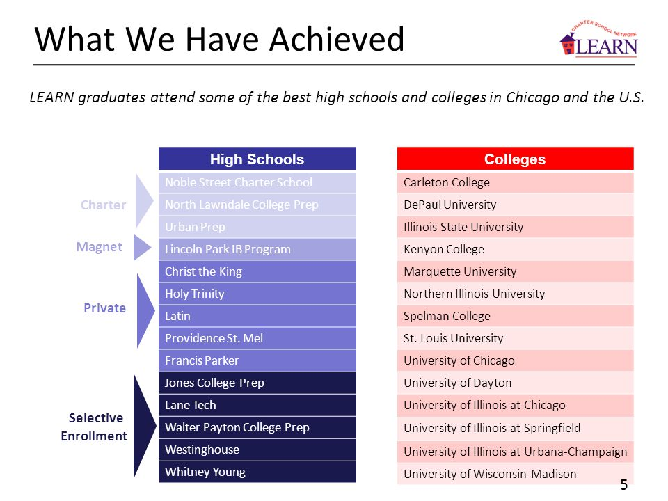 What We Have Achieved LEARN graduates attend some of the best high schools and colleges in Chicago and the U.S.