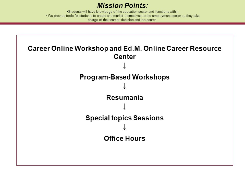 Career Online Workshop and Ed.M. Online Career Resource Center ↓ Program-Based Workshops ↓ Resumania ↓ Special topics Sessions ↓ Office Hours Mission