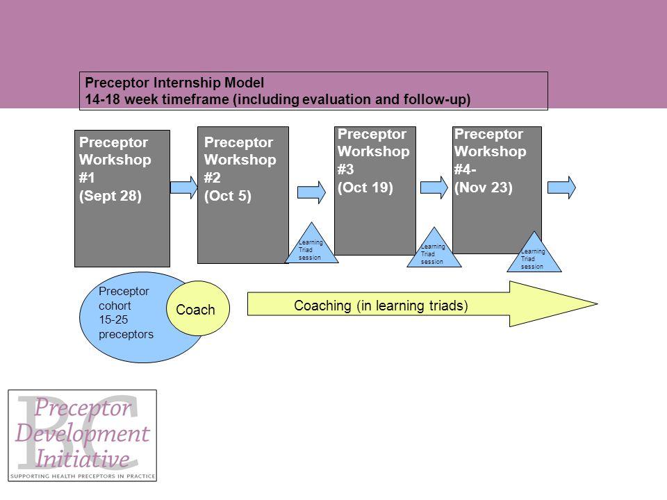 Preceptor Workshop #2 (Oct 5) Preceptor Workshop #3 (Oct 19) Preceptor Workshop #4- (Nov 23) Preceptor cohort 15-25 preceptors Coach Preceptor Internship Model 14-18 week timeframe (including evaluation and follow-up) Preceptor Workshop #1 (Sept 28) Coaching (in learning triads) Learning Triad session
