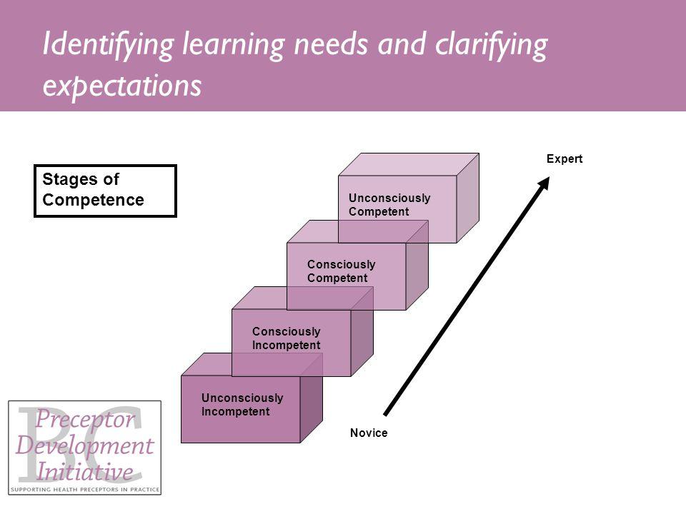Identifying learning needs and clarifying expectations Novice Expert Unconsciously Incompetent Consciously Incompetent Consciously Competent Unconsciously Competent Stages of Competence