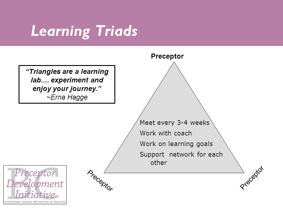 Learning Triads Meet every 3-4 weeks Work with coach Work on learning goals Support network for each other Preceptor Triangles are a learning lab....