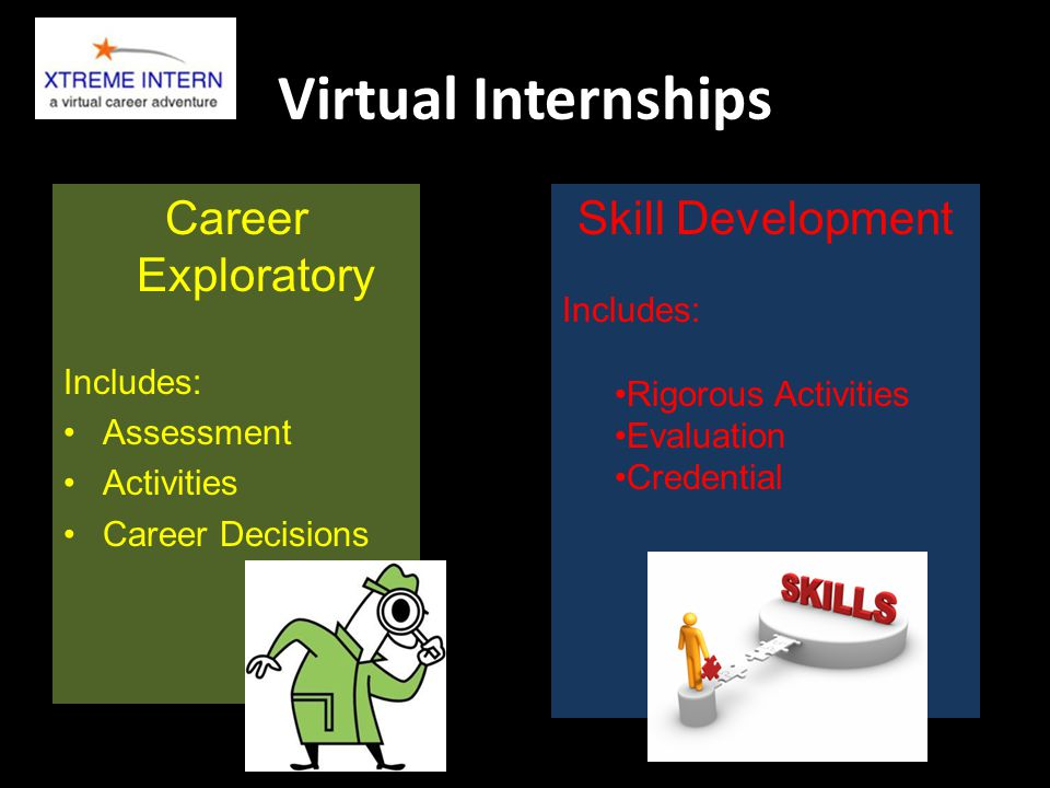 Virtual Internships Career Exploratory Includes: Assessment Activities Career Decisions Skill Development Includes: Rigorous Activities Evaluation Cre