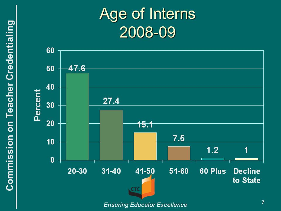 Commission on Teacher Credentialing Ensuring Educator Excellence 7 Age of Interns 2008-09