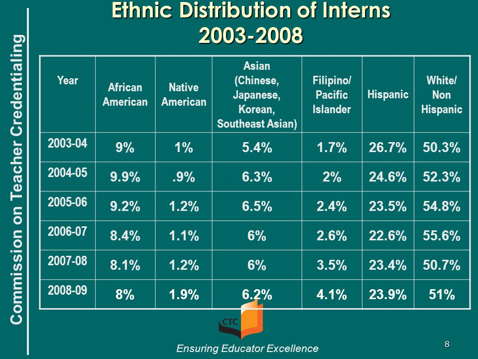 Commission on Teacher Credentialing Ensuring Educator Excellence 8 Ethnic Distribution of Interns 2003-2008 Year African American Native American Asia