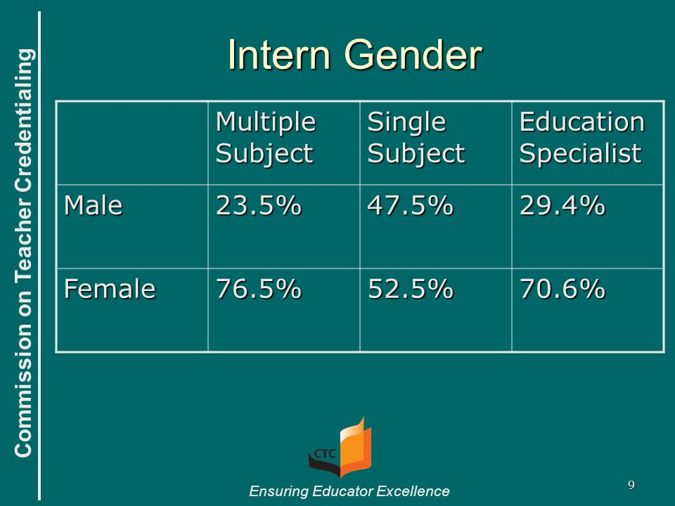 Commission on Teacher Credentialing Ensuring Educator Excellence 9 Intern Gender Multiple Subject Single Subject Education Specialist Male23.5%47.5%29