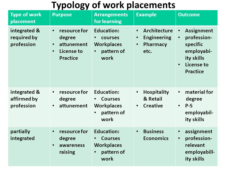 Typology of work placements Type of work placement PurposeArrangements for learning ExampleOutcome integrated & required by profession resource for de