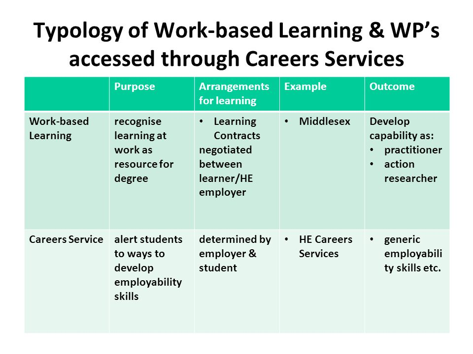 Typology of Work-based Learning & WP's accessed through Careers Services PurposeArrangements for learning ExampleOutcome Work-based Learning recognise