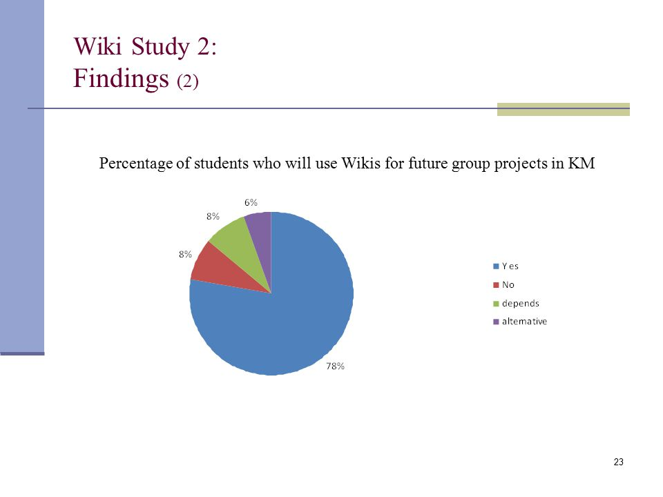 Wiki Study 2: Findings (2) Percentage of students who will use Wikis for future group projects in KM 23