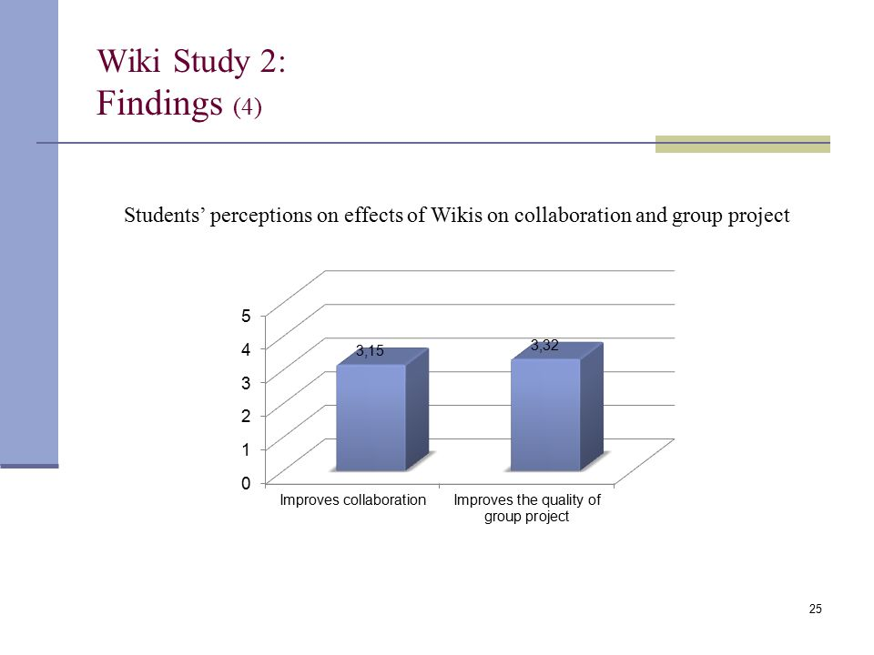 Wiki Study 2: Findings (4) Students' perceptions on effects of Wikis on collaboration and group project 25