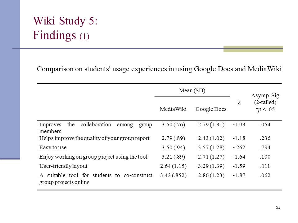 Wiki Study 5: Findings (1) Mean (SD) Z Asymp. Sig (2-tailed) *p <.05 MediaWikiGoogle Docs Improves the collaboration among group members 3.50 (.76)2.7