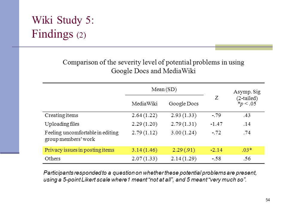 Wiki Study 5: Findings (2) Comparison of the severity level of potential problems in using Google Docs and MediaWiki Mean (SD) Z Asymp. Sig (2-tailed)