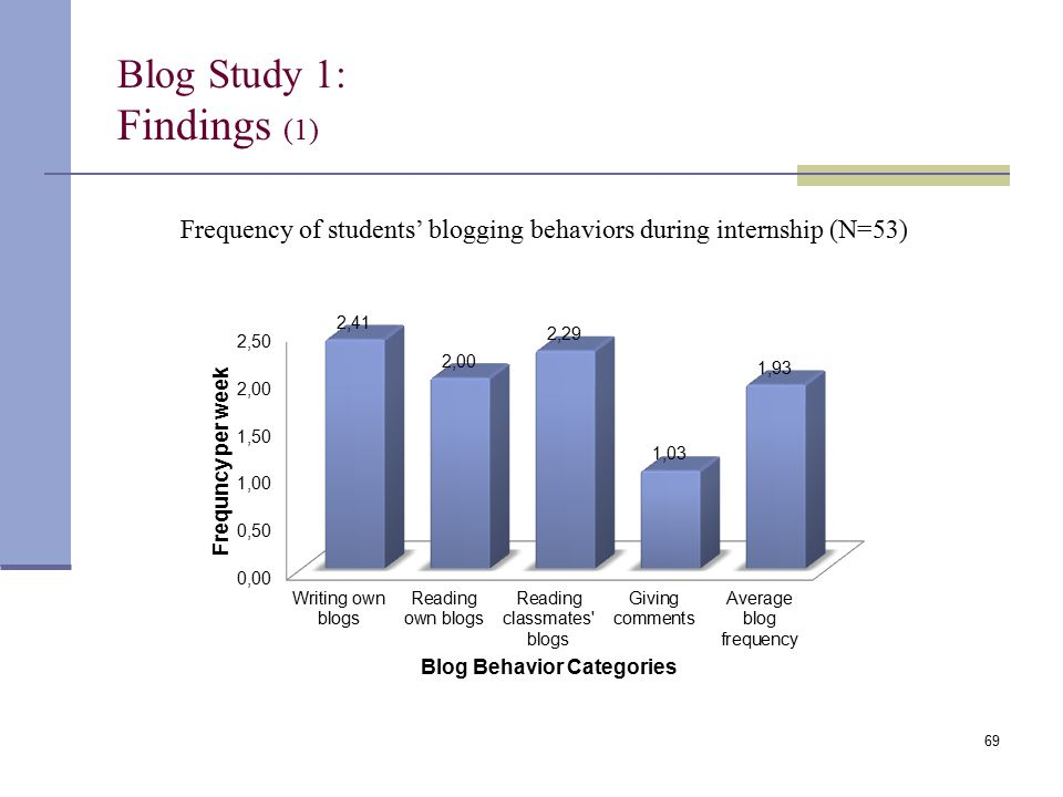 Blog Study 1: Findings (1) Frequency of students' blogging behaviors during internship (N=53) 69