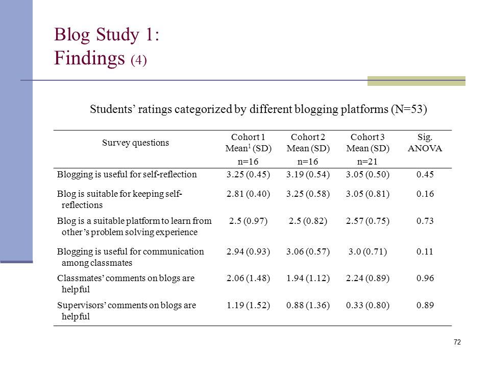 Blog Study 1: Findings (4) Students' ratings categorized by different blogging platforms (N=53) Survey questions Cohort 1 Mean 1 (SD) Cohort 2 Mean (SD) Cohort 3 Mean (SD) Sig.