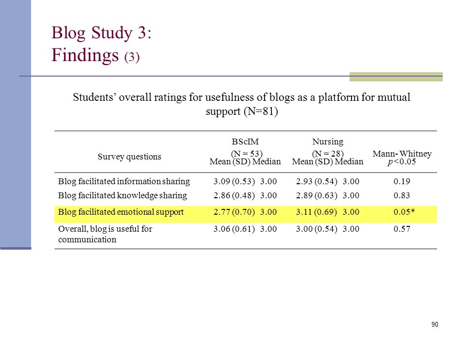 Blog Study 3: Findings (3) Students' overall ratings for usefulness of blogs as a platform for mutual support (N=81) 90 BScIMNursing Survey questions (N = 53) Mean (SD) Median (N = 28) Mean (SD) Median Mann- Whitney p<0.05 Blog facilitated information sharing3.09 (0.53) 3.002.93 (0.54) 3.000.19 Blog facilitated knowledge sharing2.86 (0.48) 3.002.89 (0.63) 3.000.83 Blog facilitated emotional support2.77 (0.70) 3.003.11 (0.69) 3.00 0.05* Overall, blog is useful for communication 3.06 (0.61) 3.003.00 (0.54) 3.000.57