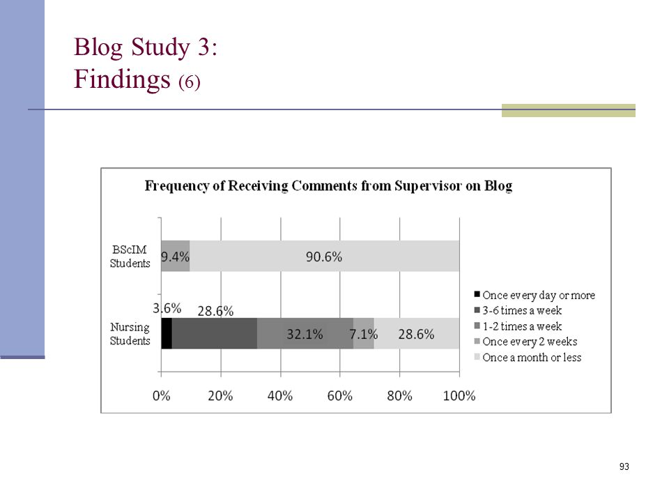 Blog Study 3: Findings (6) 93