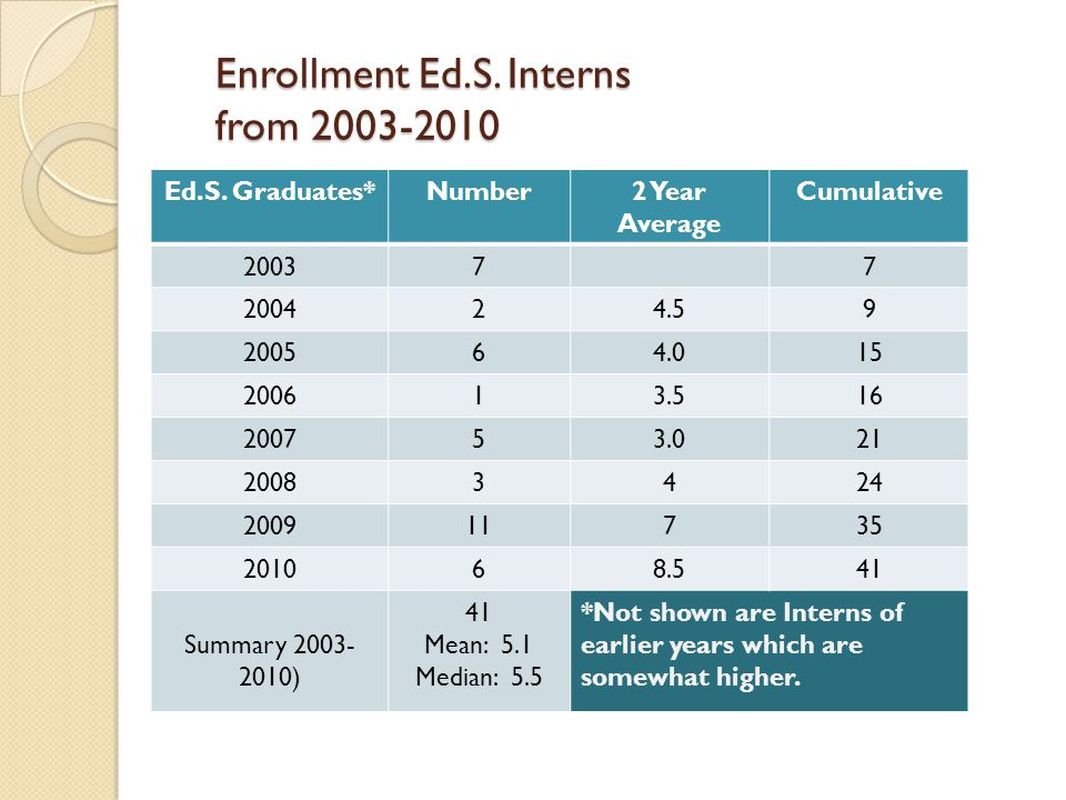 Enrollment Ed.S. Interns from 2003-2010 Ed.S.