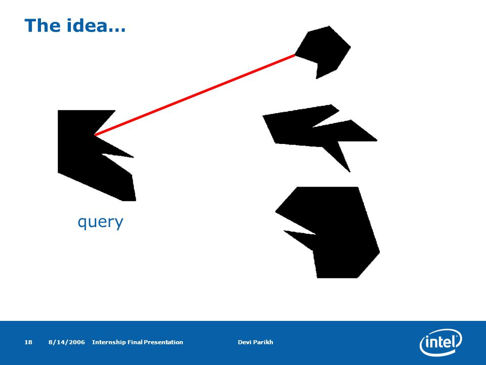 8/14/2006Internship Final PresentationDevi Parikh18 The idea… query