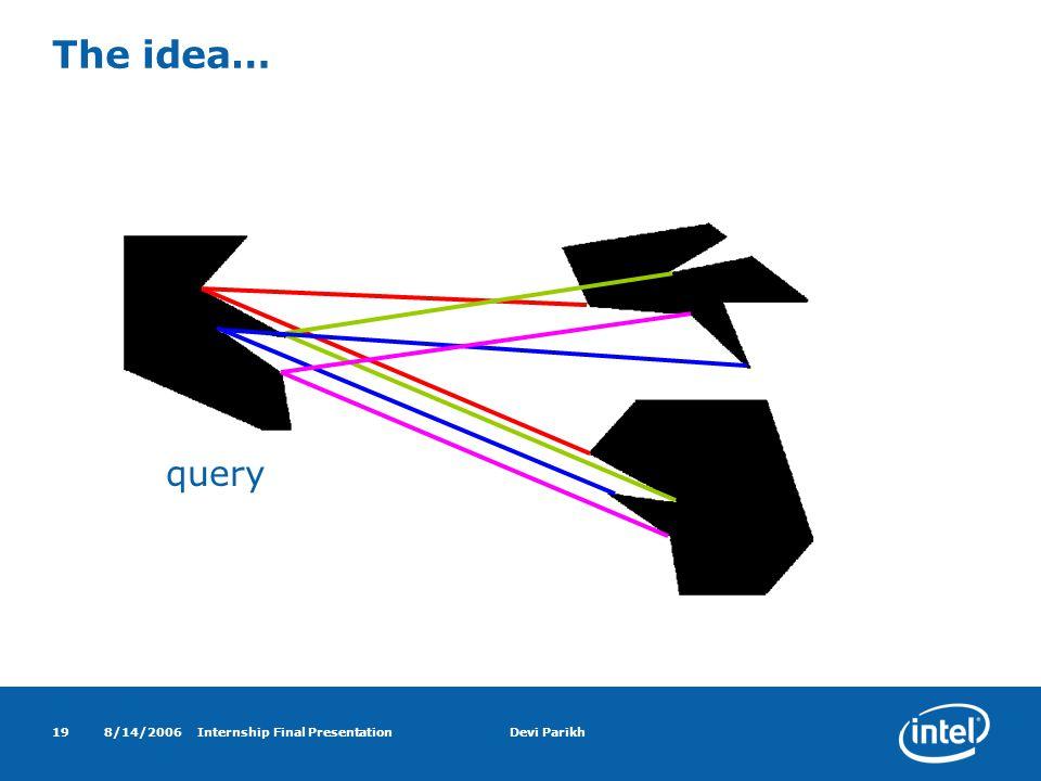 8/14/2006Internship Final PresentationDevi Parikh19 The idea… query