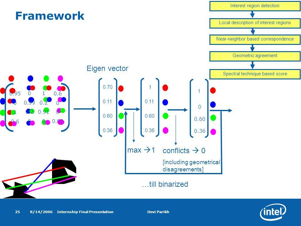 8/14/2006Internship Final PresentationDevi Parikh25 0.95 01 0.6 0 0.990.2 0 1 0.910 0.6 000.92 Framework max  1 conflicts  0 [including geometrical disagreements] …till binarized Local description of interest regions Interest region detection Near-neighbor based correspondence Geometric agreement Spectral technique based score 0.70 0.11 0.60 0.36 Eigen vector 1 0 0.60 0.36 1 0.11 0.60 0.36