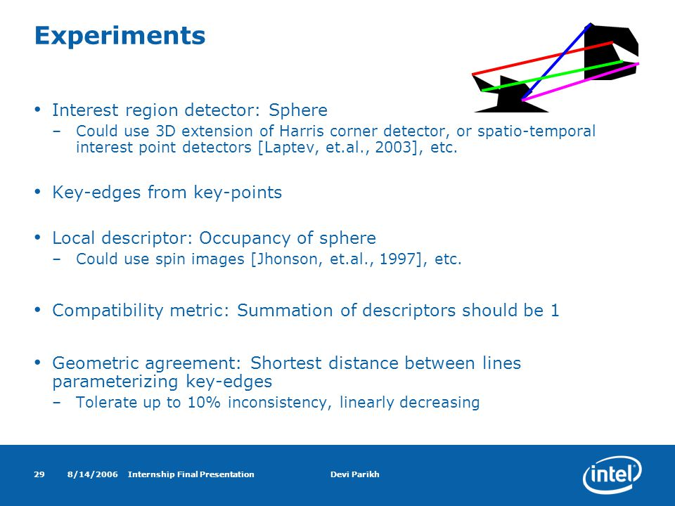 8/14/2006Internship Final PresentationDevi Parikh29 Experiments Interest region detector: Sphere –Could use 3D extension of Harris corner detector, or spatio-temporal interest point detectors [Laptev, et.al., 2003], etc.