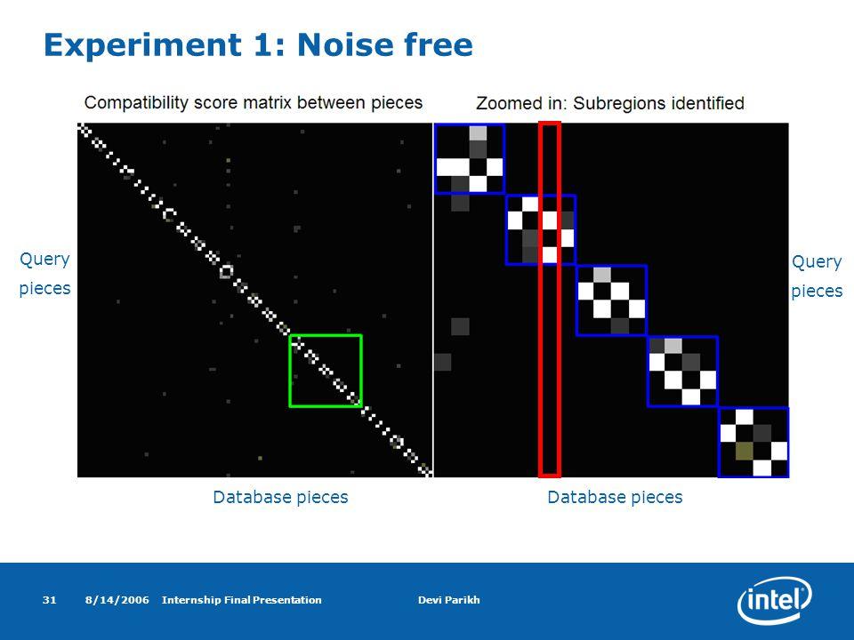 8/14/2006Internship Final PresentationDevi Parikh31 Experiment 1: Noise free Query pieces Database pieces Query pieces Database pieces
