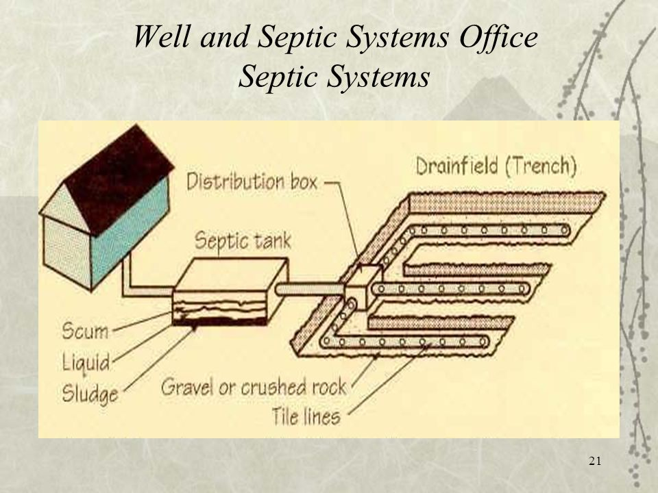 21 Well and Septic Systems Office Septic Systems
