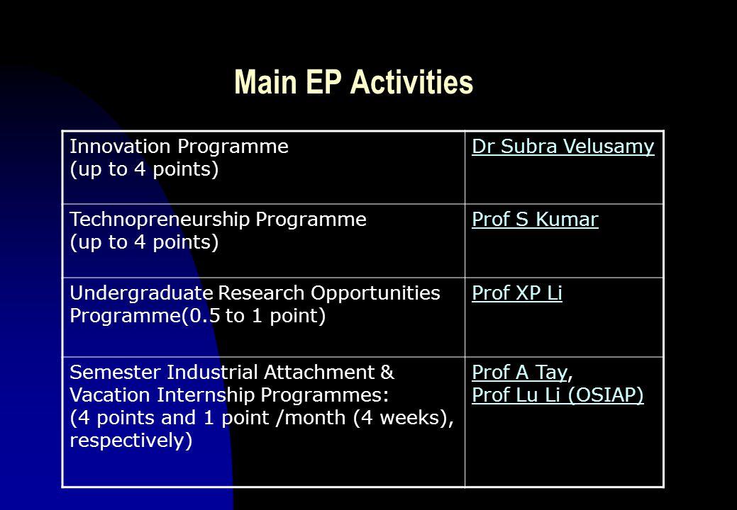 Main EP Activities Innovation Programme (up to 4 points) Dr Subra Velusamy Technopreneurship Programme (up to 4 points) Prof S Kumar Undergraduate Research Opportunities Programme(0.5 to 1 point) Prof XP Li Semester Industrial Attachment & Vacation Internship Programmes: (4 points and 1 point /month (4 weeks), respectively) Prof A TayProf A Tay, Prof Lu Li (OSIAP) Prof Lu Li (OSIAP)