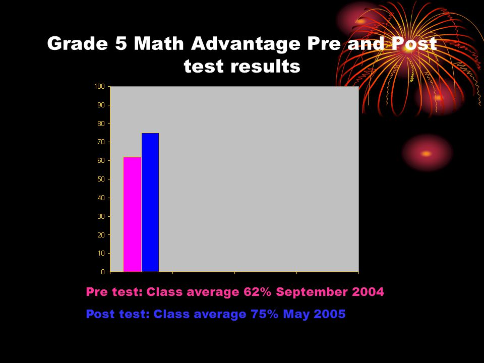 Grade 5 Math Advantage Pre and Post test results Pre test: Class average 62% September 2004 Post test: Class average 75% May 2005