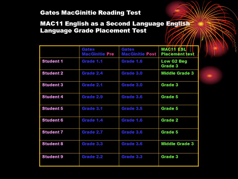 Gates MacGinitie Pre Gates MacGinitie Post MAC11 ESL Placement test Student 1Grade 1.1Grade 1.6Low G2 Beg Grade 3 Student 2Grade 2.4Grade 3.0Middle Grade 3 Student 3Grade 2.1Grade 3.0Grade 3 Student 4Grade 2.9Grade 3.6Grade 5 Student 5Grade 3.1Grade 3.5Grade 5 Student 6Grade 1.4Grade 1.6Grade 2 Student 7Grade 2.7Grade 3.6Grade 5 Student 8Grade 3.3Grade 3.6Middle Grade 3 Student 9Grade 2.2Grade 3.3Grade 3 Gates MacGinitie Reading Test MAC11 English as a Second Language English Language Grade Placement Test