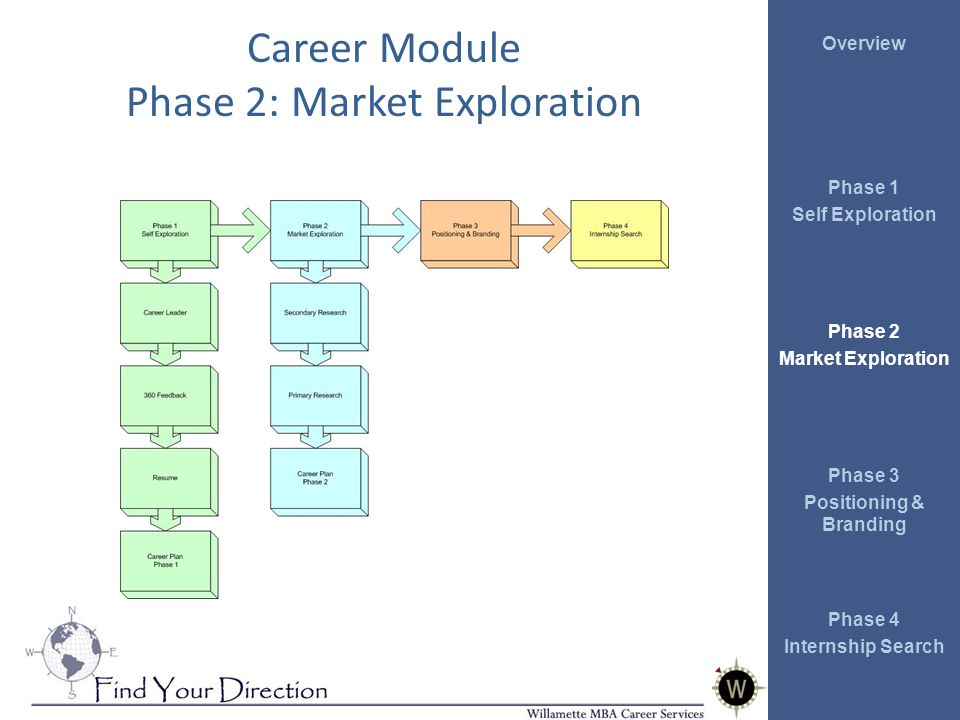 Overview Phase 1 Self Exploration Phase 2 Market Exploration Phase 3 Positioning & Branding Phase 4 Internship Search Career Module Phase 2: Market Exploration
