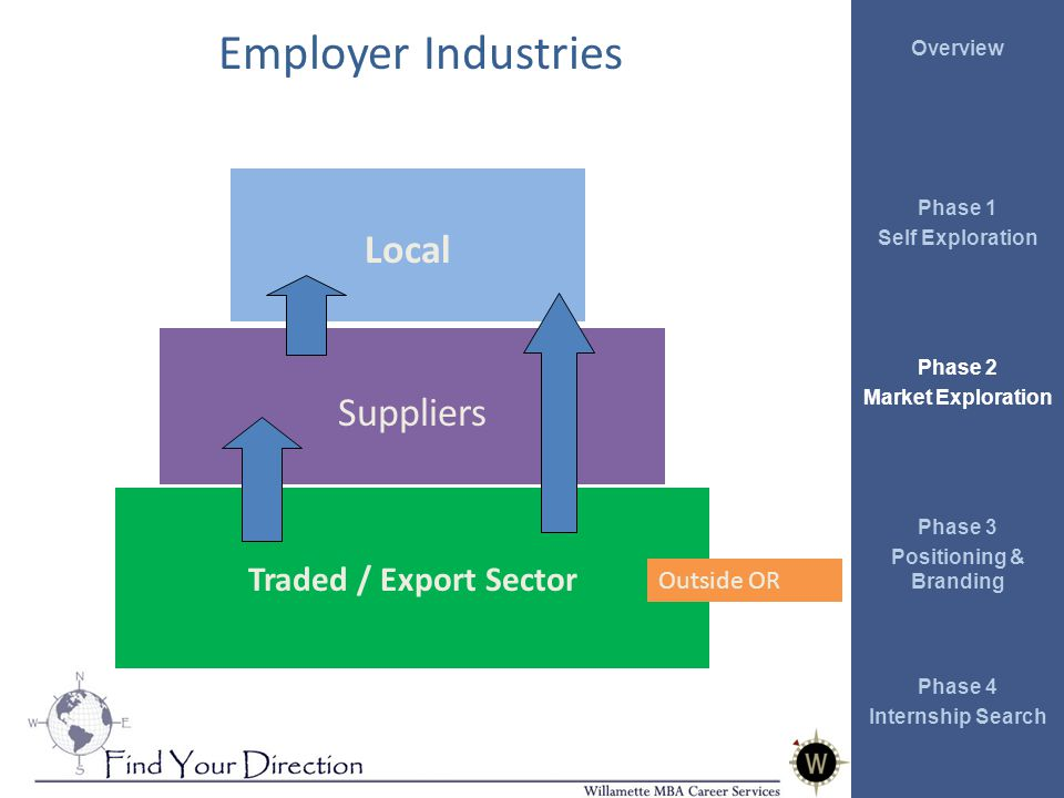 Overview Phase 1 Self Exploration Phase 2 Market Exploration Phase 3 Positioning & Branding Phase 4 Internship Search Employer Industries Traded / Export Sector Suppliers Local Outside OR