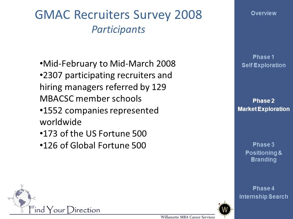 Overview Phase 1 Self Exploration Phase 2 Market Exploration Phase 3 Positioning & Branding Phase 4 Internship Search GMAC Recruiters Survey 2008 Participants Mid-February to Mid-March 2008 2307 participating recruiters and hiring managers referred by 129 MBACSC member schools 1552 companies represented worldwide 173 of the US Fortune 500 126 of Global Fortune 500