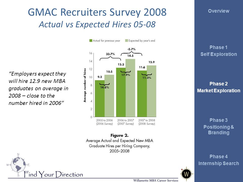 Overview Phase 1 Self Exploration Phase 2 Market Exploration Phase 3 Positioning & Branding Phase 4 Internship Search GMAC Recruiters Survey 2008 Actual vs Expected Hires 05-08 Employers expect they will hire 12.9 new MBA graduates on average in 2008 – close to the number hired in 2006