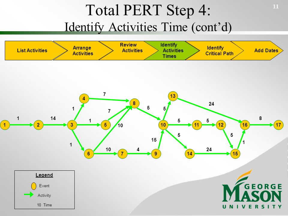 Total PERT Step 4: Identify Activities Time (cont'd) 11 List Activities Arrange Activities Identify Activities Times Identify Critical Path Add Dates Review Activities 4 6 13 171612 14 3 9 25110 7 11 8 15 114 1 1 1 7 5 8 1 24 5 55 5 5 15 4 7 10 Legend Event Activity 10 Time
