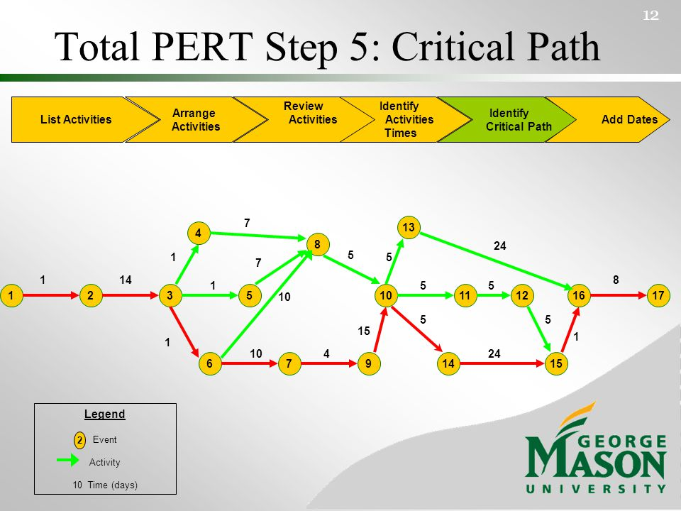 Total PERT Step 5: Critical Path 12 List Activities Arrange Activities Identify Activities Times Identify Critical Path Add Dates Review Activities 4 6 13 171612 14 3 9 25110 7 11 8 15 114 1 1 1 7 5 8 1 24 5 55 5 5 15 4 7 10 Legend Event Activity 10 Time (days) 2