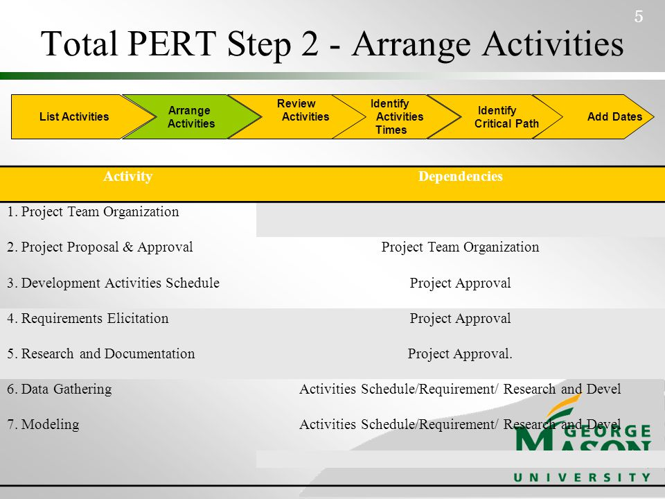 Total PERT Step 2 -Arrange Activities (Cont'd) 6 ActivityDependencies 8.