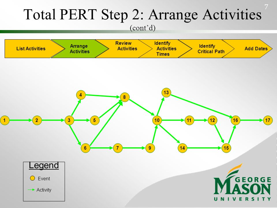 Total PERT Step 3: Activities Review Have all activities been identified.