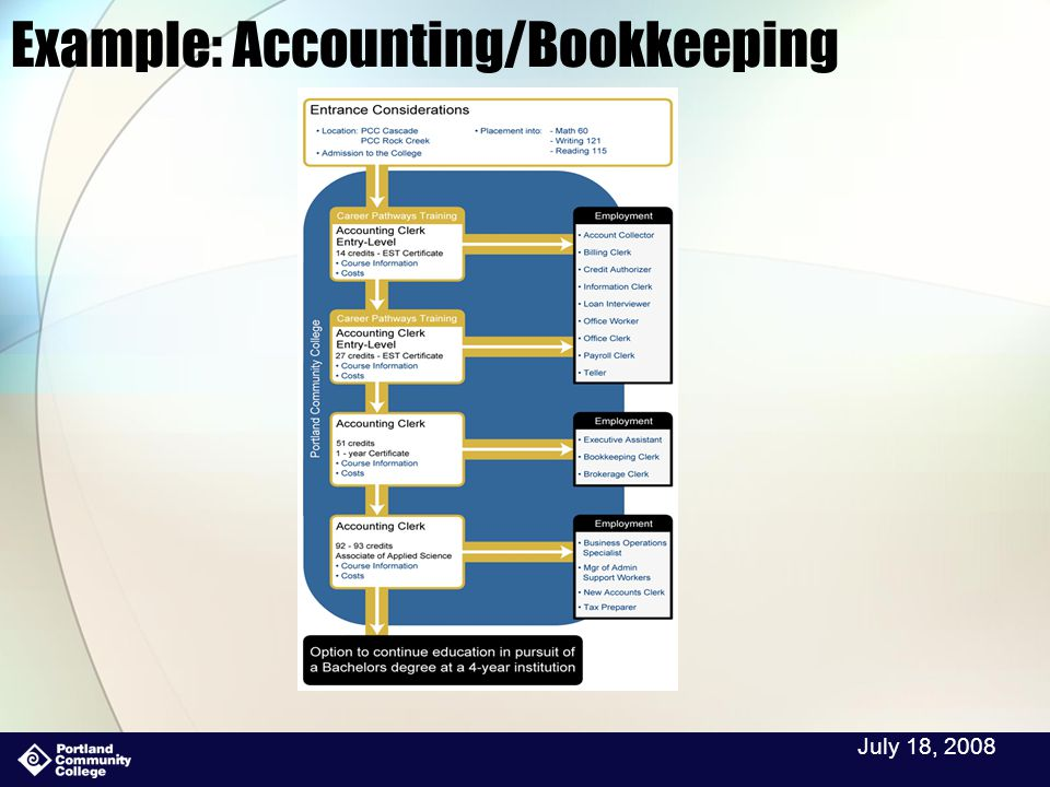 July 18, 2008 Example: Accounting/Bookkeeping