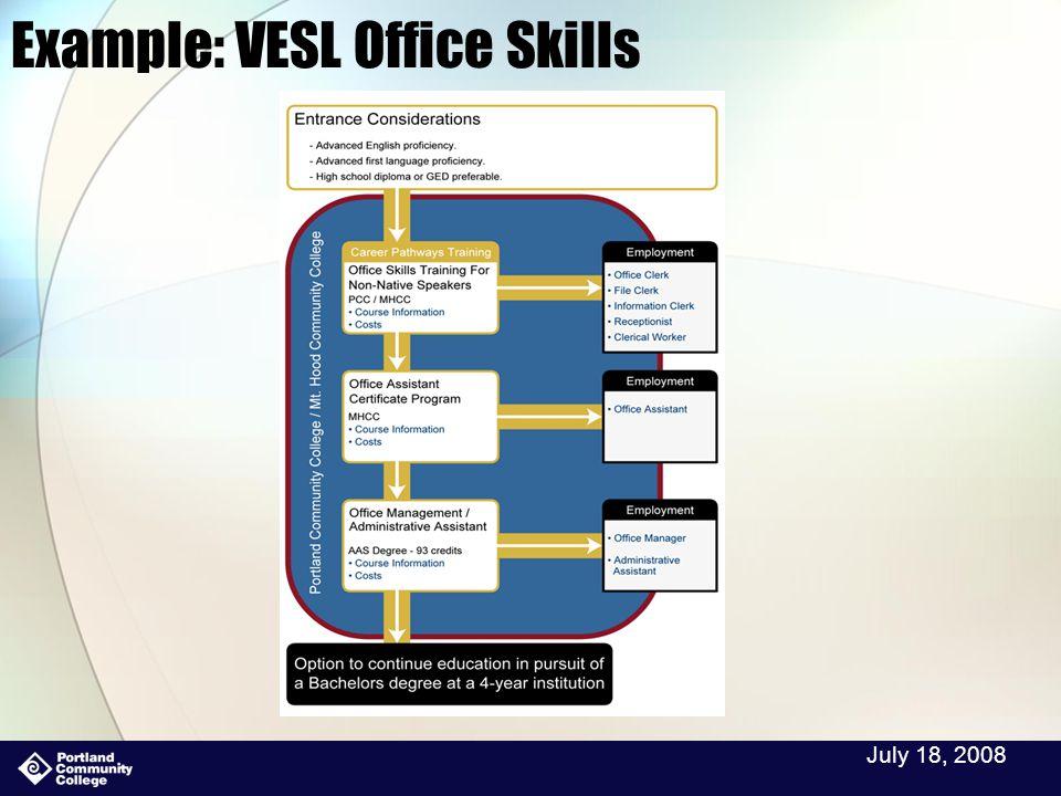 July 18, 2008 Example: VESL Office Skills