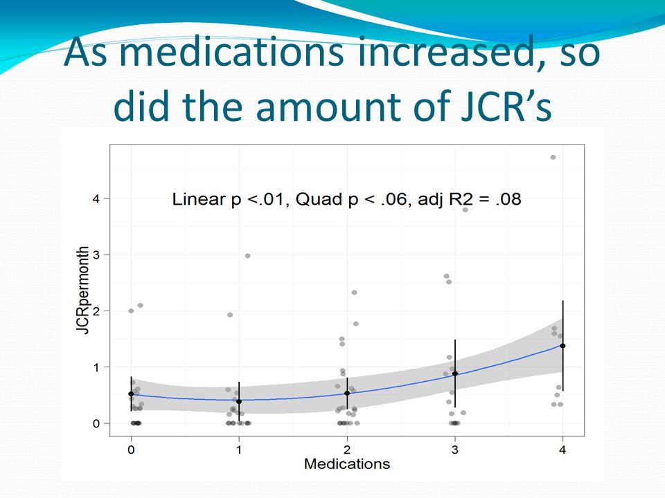 As medications increased, so did the amount of JCR's
