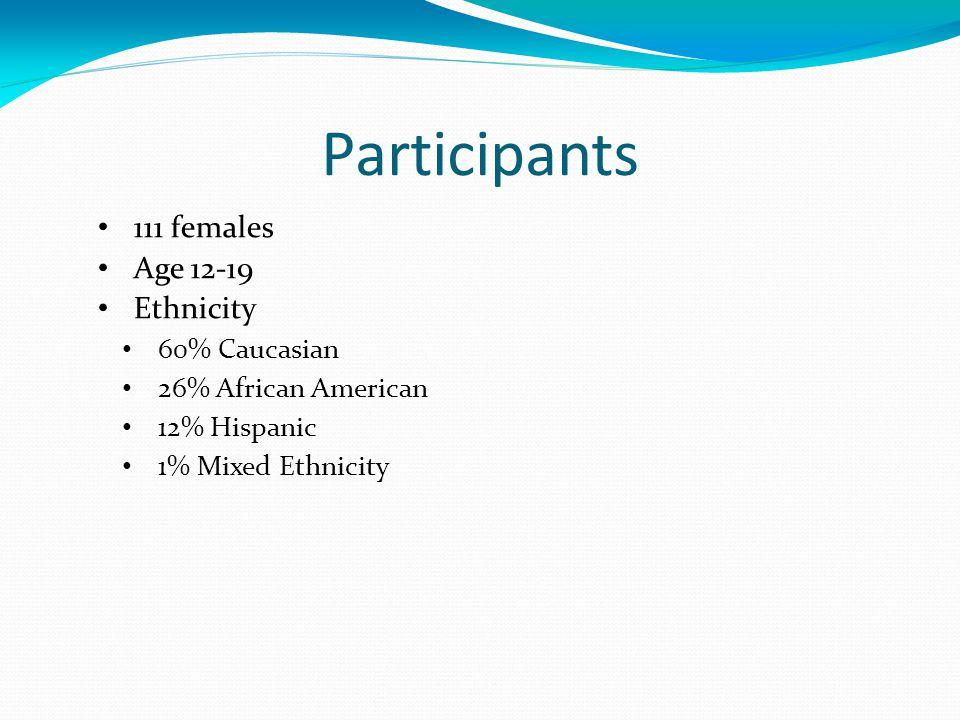 Participants 111 females Age 12-19 Ethnicity 60% Caucasian 26% African American 12% Hispanic 1% Mixed Ethnicity