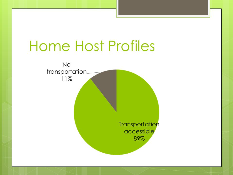 Home Host Profiles
