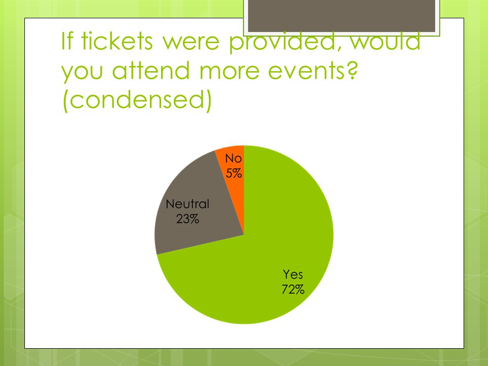 If tickets were provided, would you attend more events (condensed)
